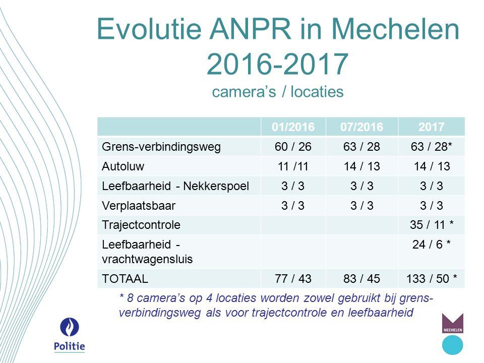 Evolutie ANPR in Mechelen 2016-2017 camera's / locaties