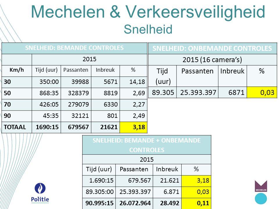 Mechelen & Verkeersveiligheid Snelheid