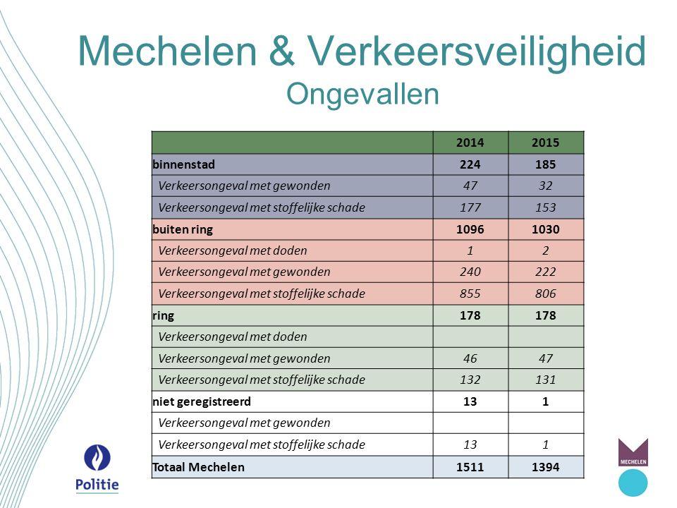 Mechelen & Verkeersveiligheid