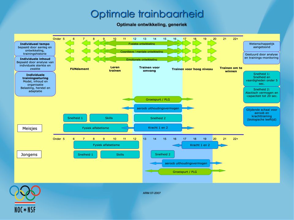 Optimale trainbaarheid