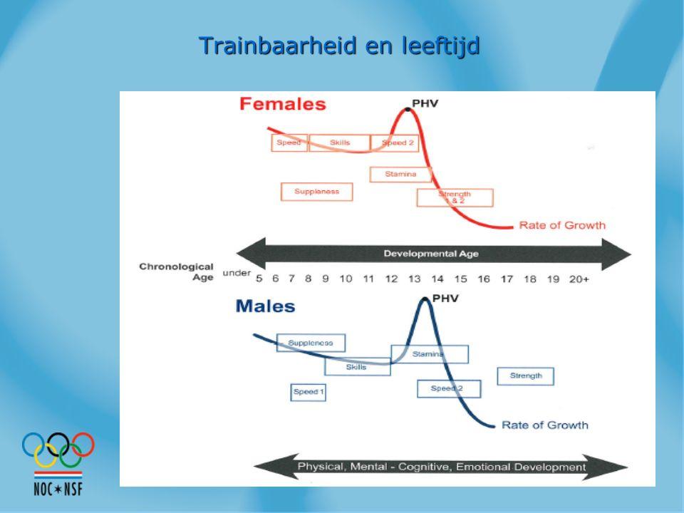 Trainbaarheid en leeftijd