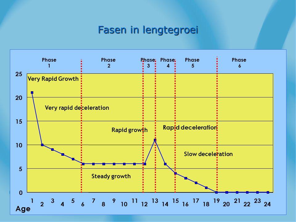 Fasen in lengtegroei Age 1 2 3 4 5 6 7 8 9 10 11 12 13 14 15 16 17 18
