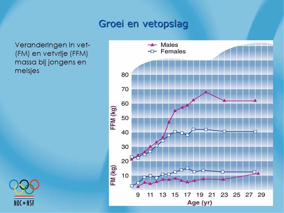 Groei en vetopslag Veranderingen in vet- (FM) en vetvrije (FFM) massa bij jongens en meisjes