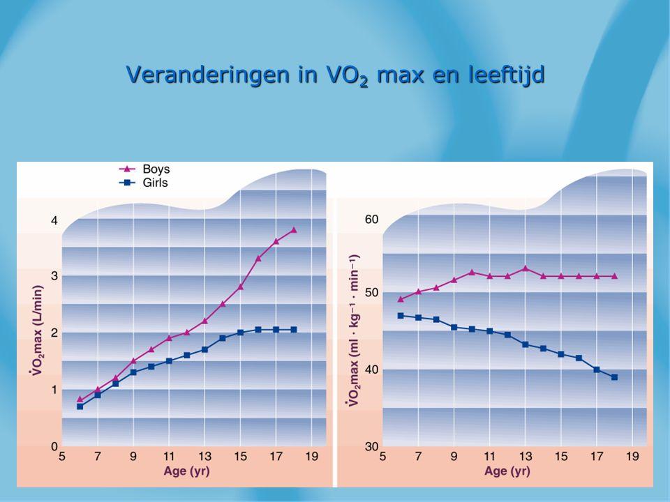 Veranderingen in VO2 max en leeftijd