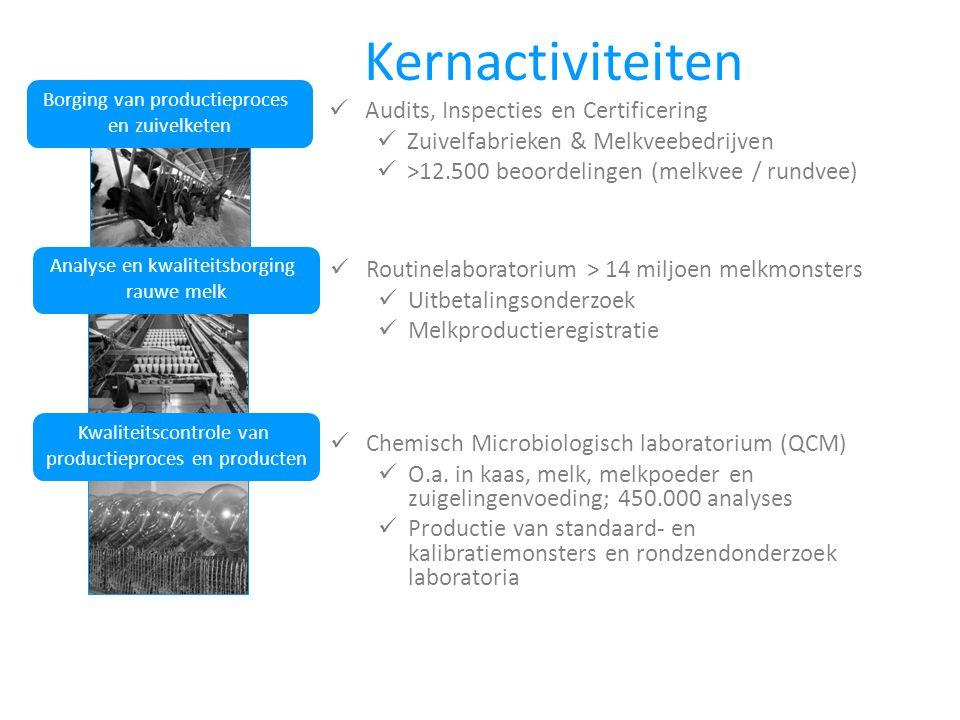 Kernactiviteiten Audits, Inspecties en Certificering