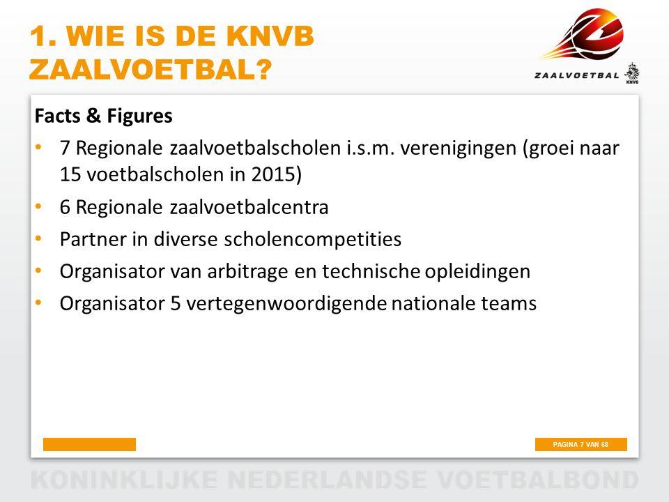 1. Wie is de KNVB Zaalvoetbal