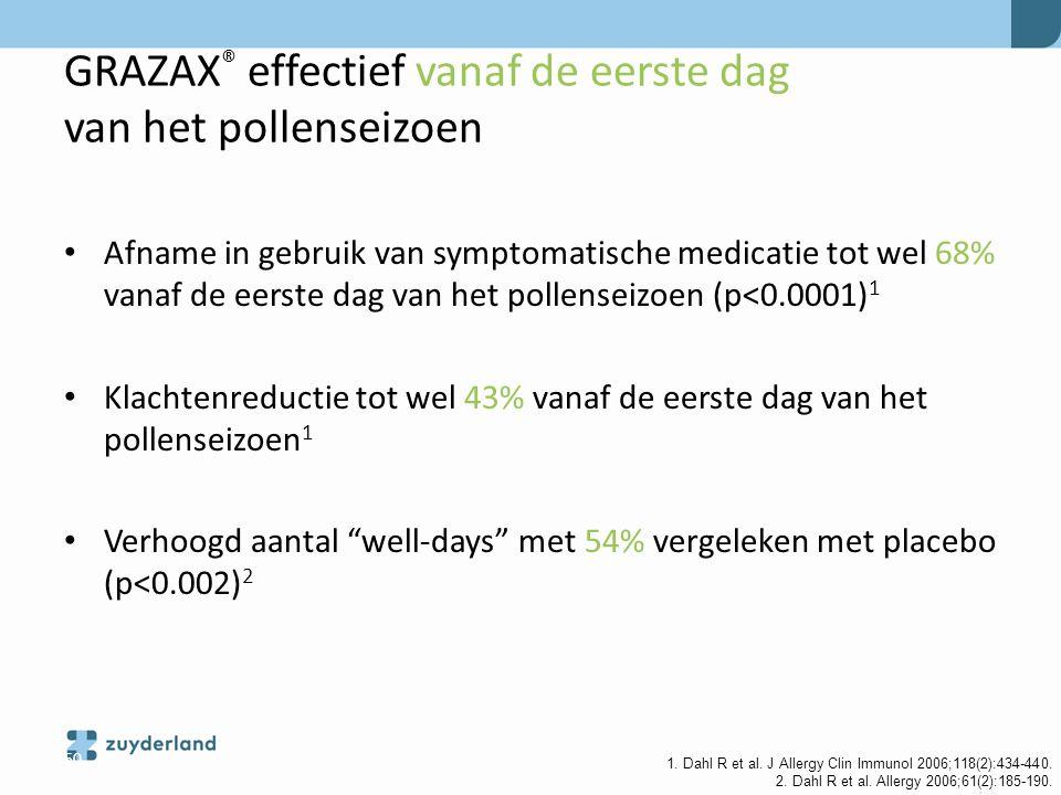 GRAZAX® effectief vanaf de eerste dag van het pollenseizoen
