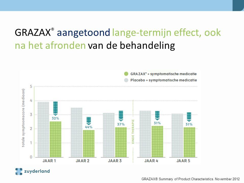 GRAZAX® aangetoond lange-termijn effect, ook na het afronden van de behandeling