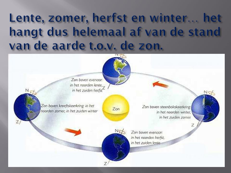 Lente, zomer, herfst en winter… het hangt dus helemaal af van de stand van de aarde t.o.v. de zon.