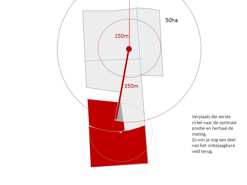50ha 150m 350m 150m Verplaats die eerste cirkel naar de optimale