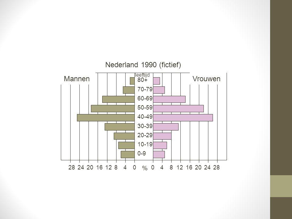 Nederland 1990 (fictief) Mannen Vrouwen % 80+ 70-79 60-69 50-59 40-49