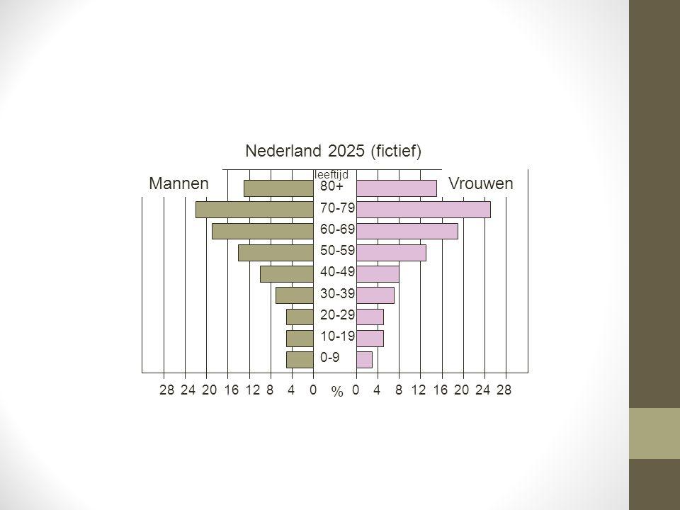 Nederland 2025 (fictief) Mannen Vrouwen % 80+ 70-79 60-69 50-59 40-49
