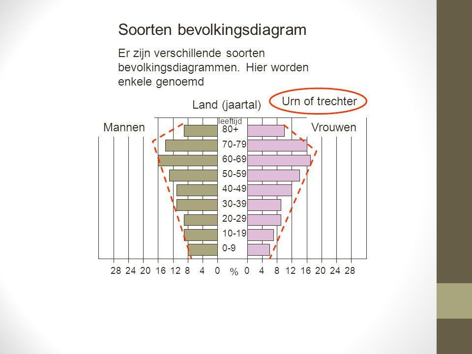 Soorten bevolkingsdiagram