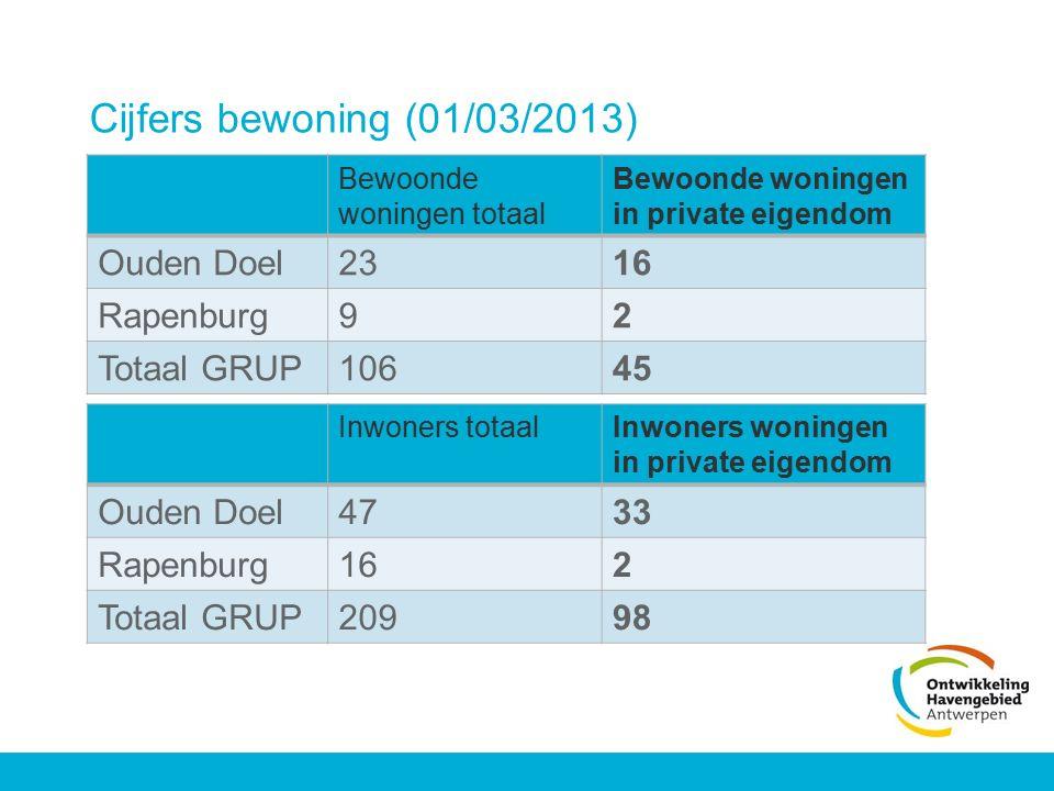 Cijfers bewoning (01/03/2013) Ouden Doel 23 16 Rapenburg 9 2