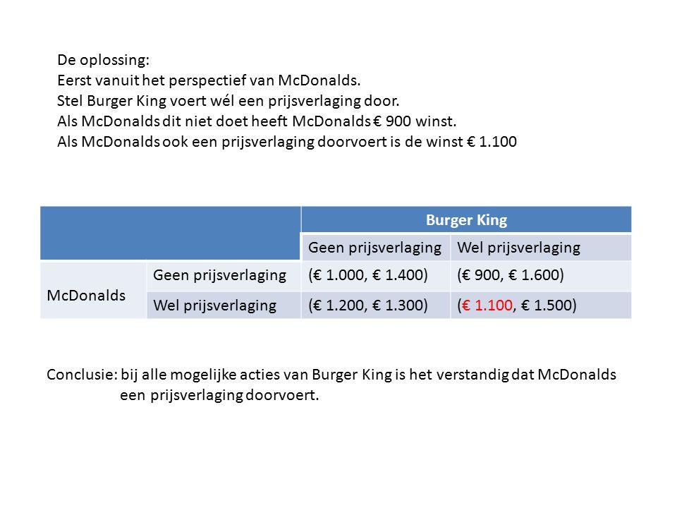 De oplossing: Eerst vanuit het perspectief van McDonalds. Stel Burger King voert wél een prijsverlaging door.