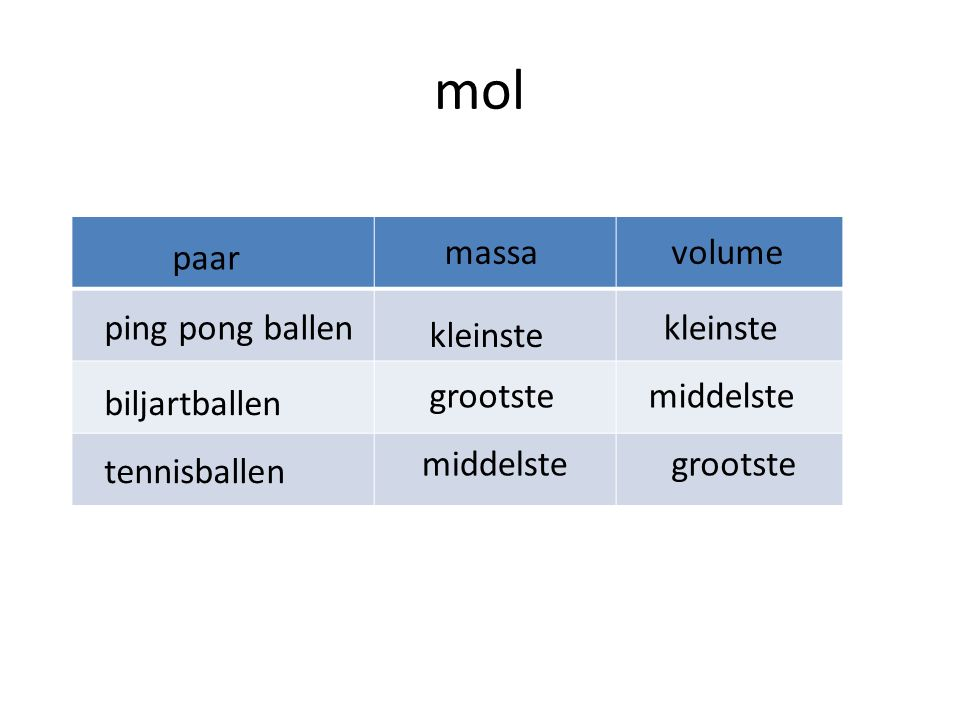 mol paar massa volume ping pong ballen kleinste kleinste grootste