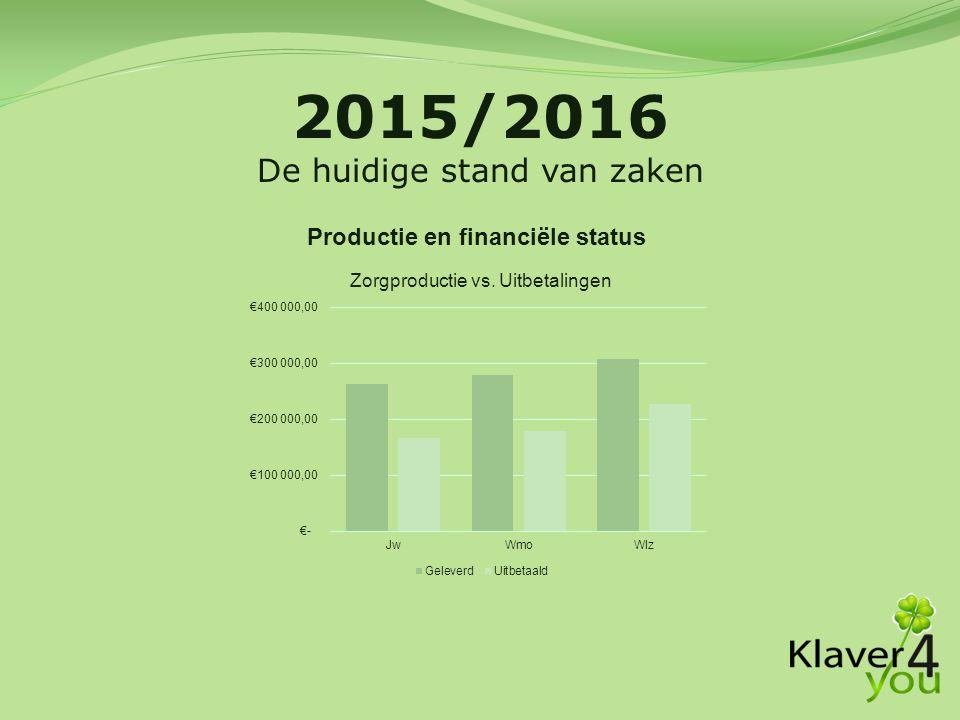 Productie en financiële status