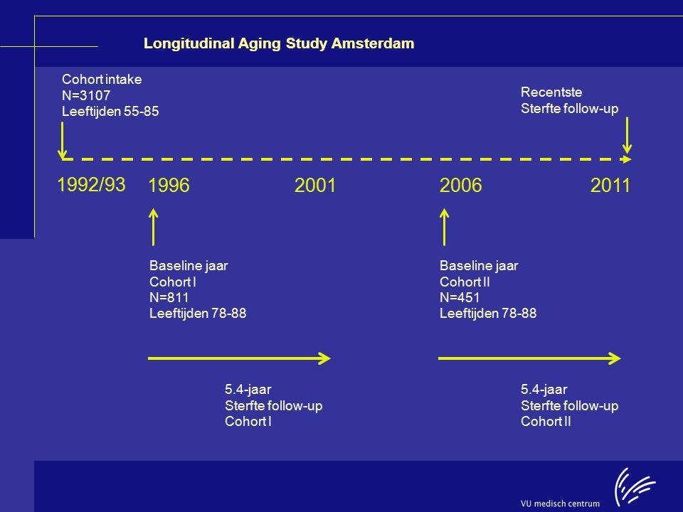 1992/93 1996 2001 2006 2011 Cohort intake N=3107 Leeftijden 55-85