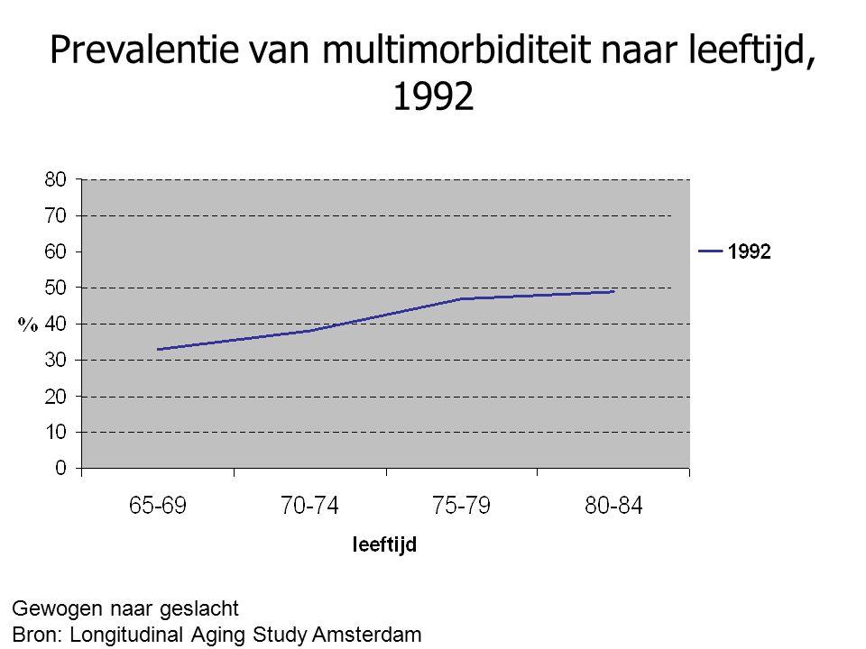 Prevalentie van multimorbiditeit naar leeftijd, 1992