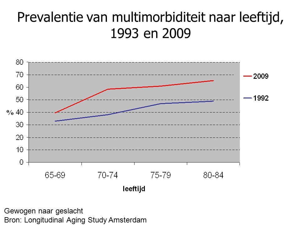 Prevalentie van multimorbiditeit naar leeftijd, 1993 en 2009