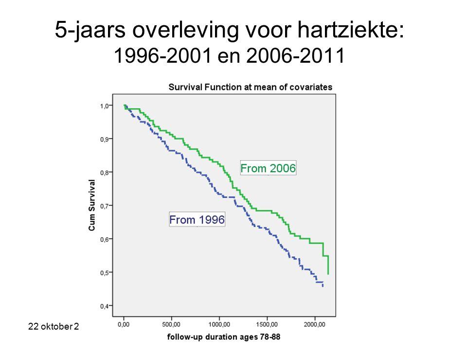 5-jaars overleving voor hartziekte: 1996-2001 en 2006-2011