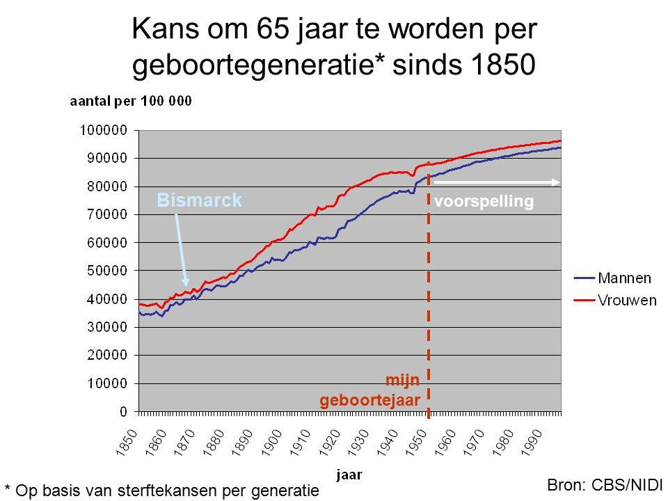 Kans om 65 jaar te worden per geboortegeneratie* sinds 1850