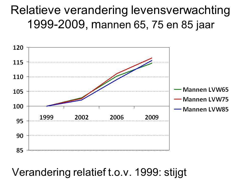 Verandering relatief t.o.v. 1999: stijgt