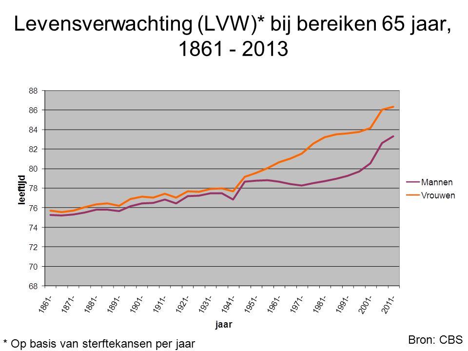 Levensverwachting (LVW)* bij bereiken 65 jaar, 1861 - 2013