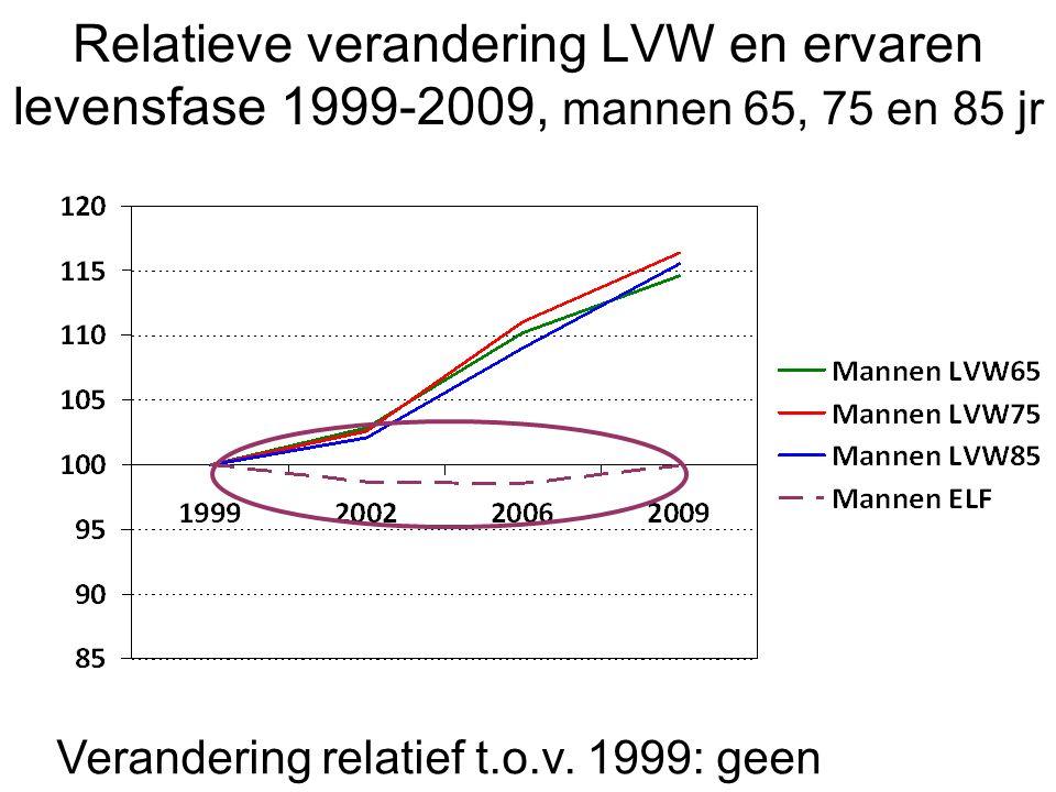 Relatieve verandering LVW en ervaren levensfase 1999-2009, mannen 65, 75 en 85 jr