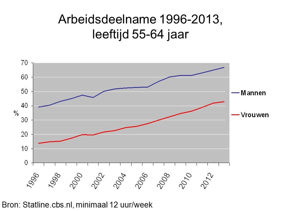 Arbeidsdeelname 1996-2013, leeftijd 55-64 jaar