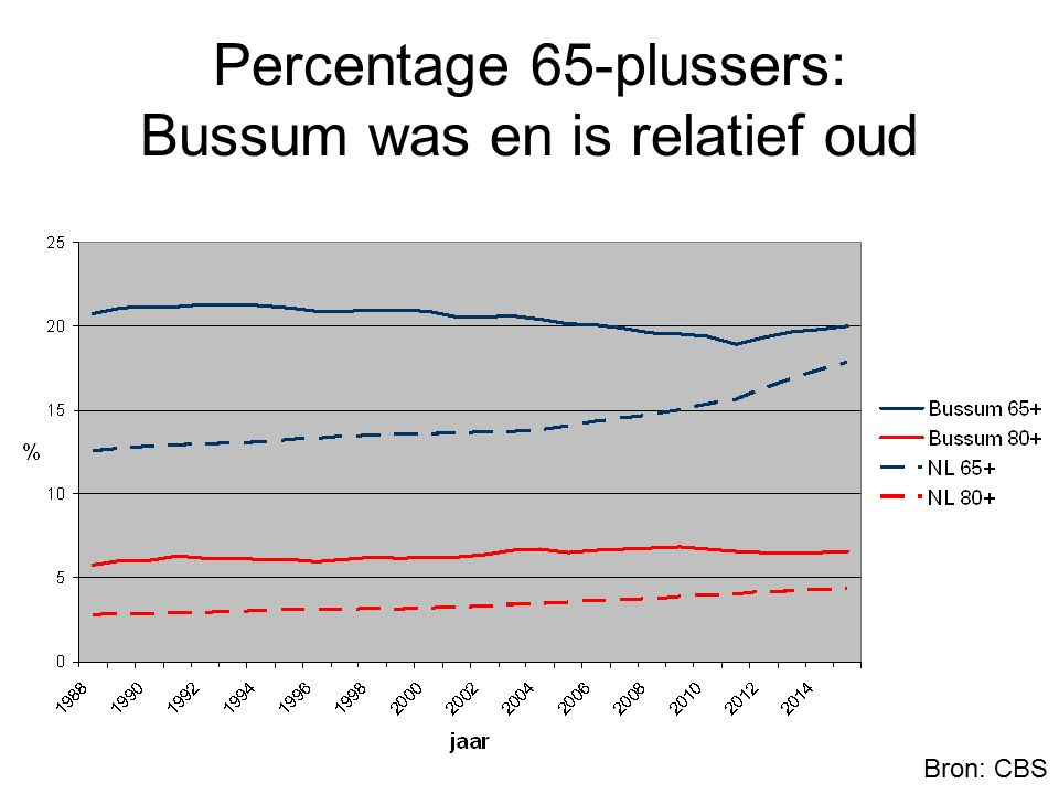 Percentage 65-plussers: Bussum was en is relatief oud