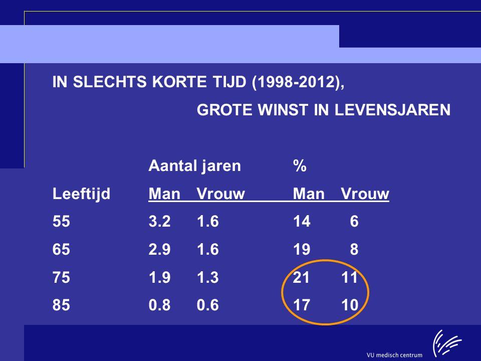 IN SLECHTS KORTE TIJD (1998-2012),