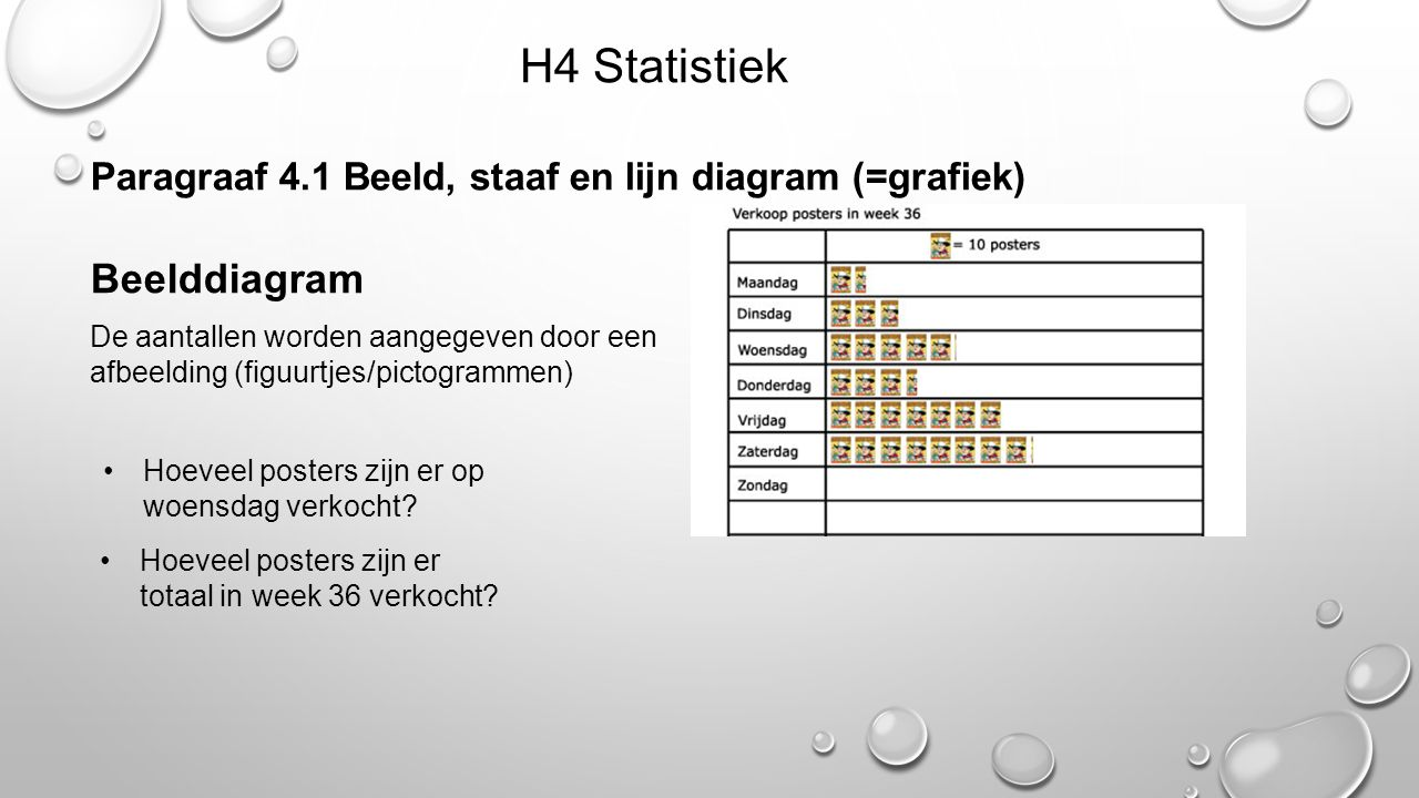 H4 Statistiek Beelddiagram
