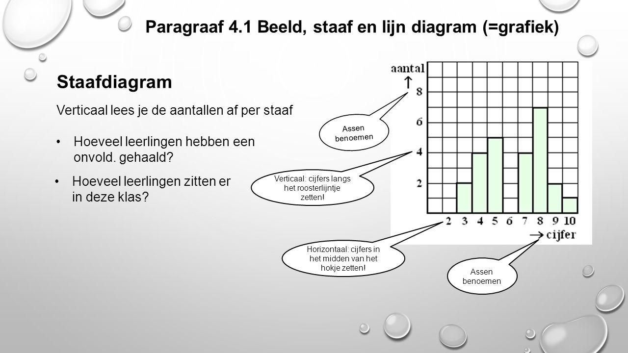 Staafdiagram Paragraaf 4.1 Beeld, staaf en lijn diagram (=grafiek)