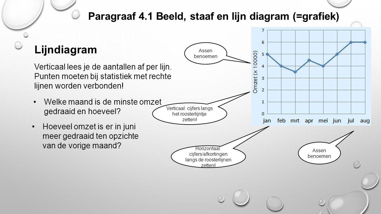 Lijndiagram Paragraaf 4.1 Beeld, staaf en lijn diagram (=grafiek)
