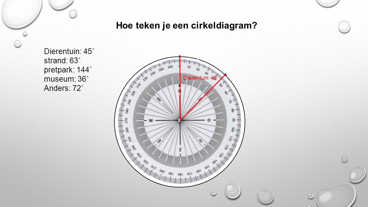 Hoe teken je een cirkeldiagram