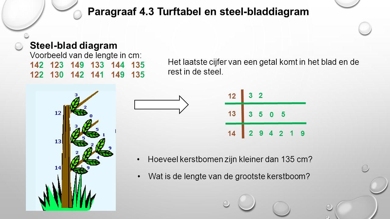 Paragraaf 4.3 Turftabel en steel-bladdiagram