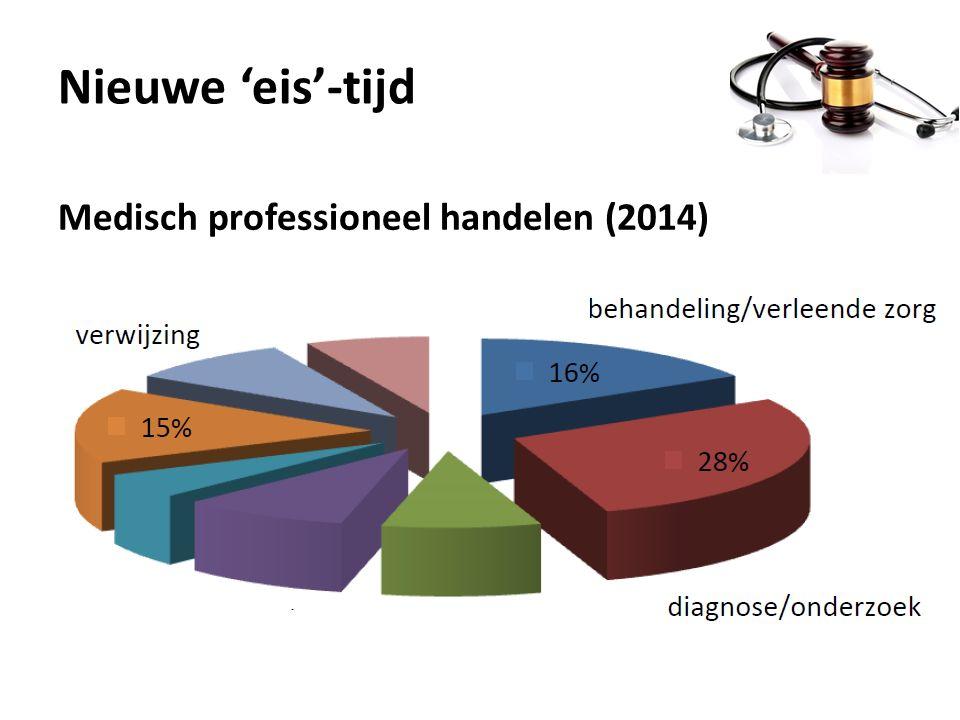 Nieuwe 'eis'-tijd Medisch professioneel handelen (2014)