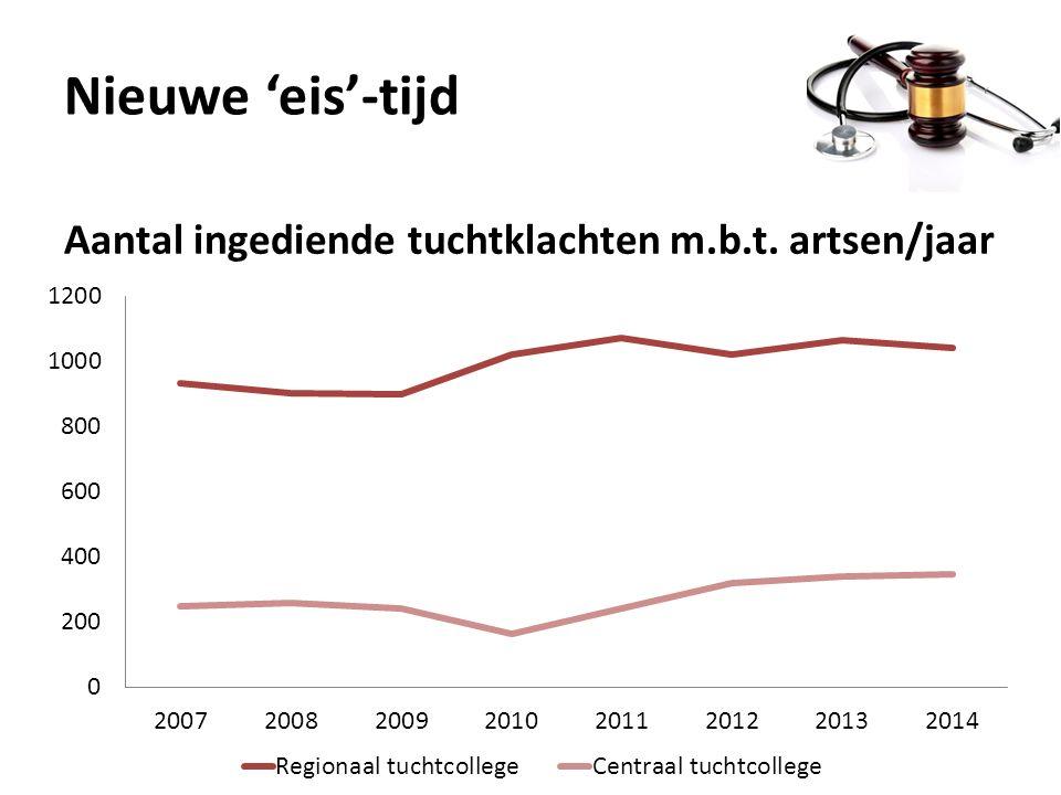 Nieuwe 'eis'-tijd Aantal ingediende tuchtklachten m.b.t. artsen/jaar