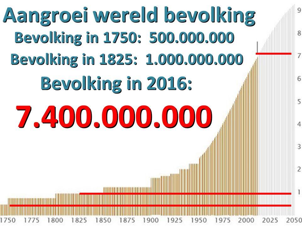 Aangroei wereld bevolking