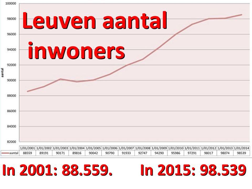 Leuven aantal inwoners In 2001: 88.559. In 2015: 98.539