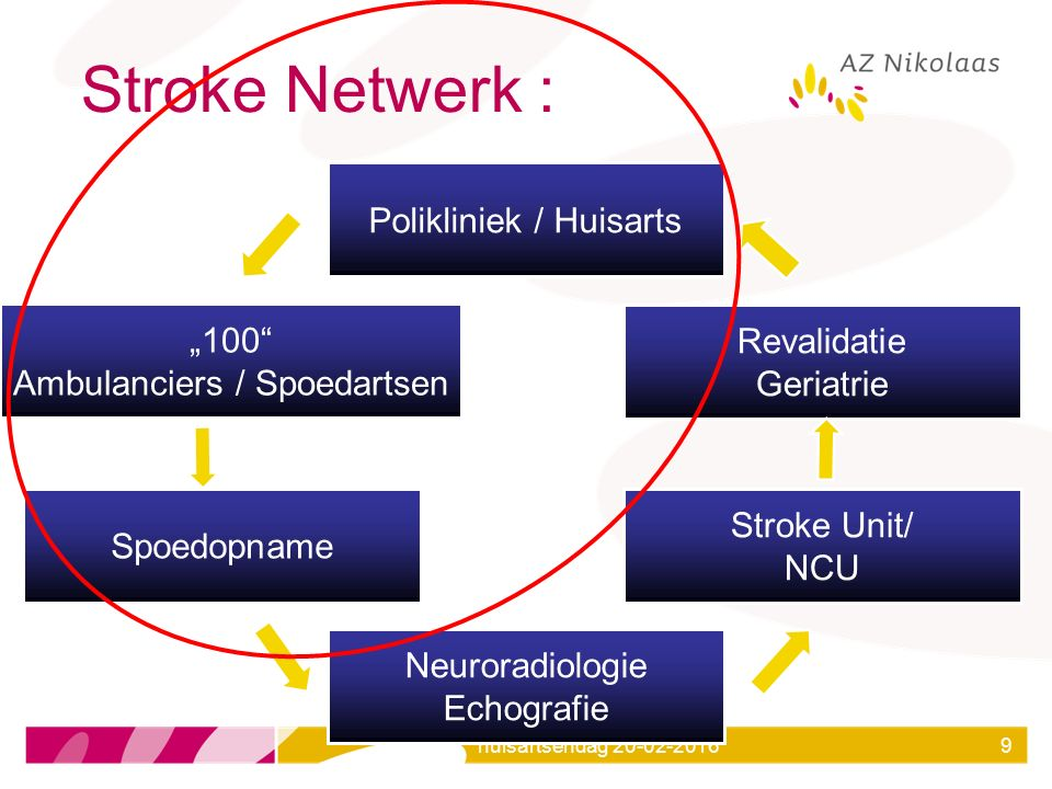 """Stroke Netwerk : Polikliniek / Huisarts """"100"""