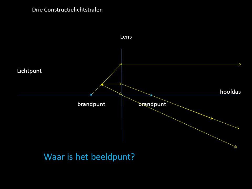 Waar is het beeldpunt Drie Constructielichtstralen Lens Lichtpunt