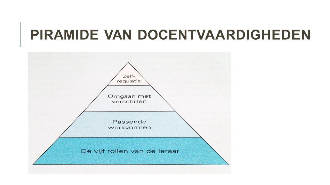 Piramide van docentvaardigheden