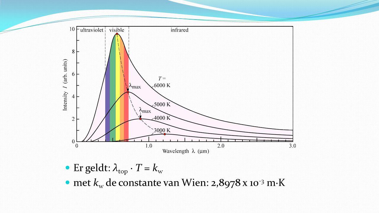 Er geldt: λtop · T = kw met kw de constante van Wien: 2,8978 x 10-3 m∙K