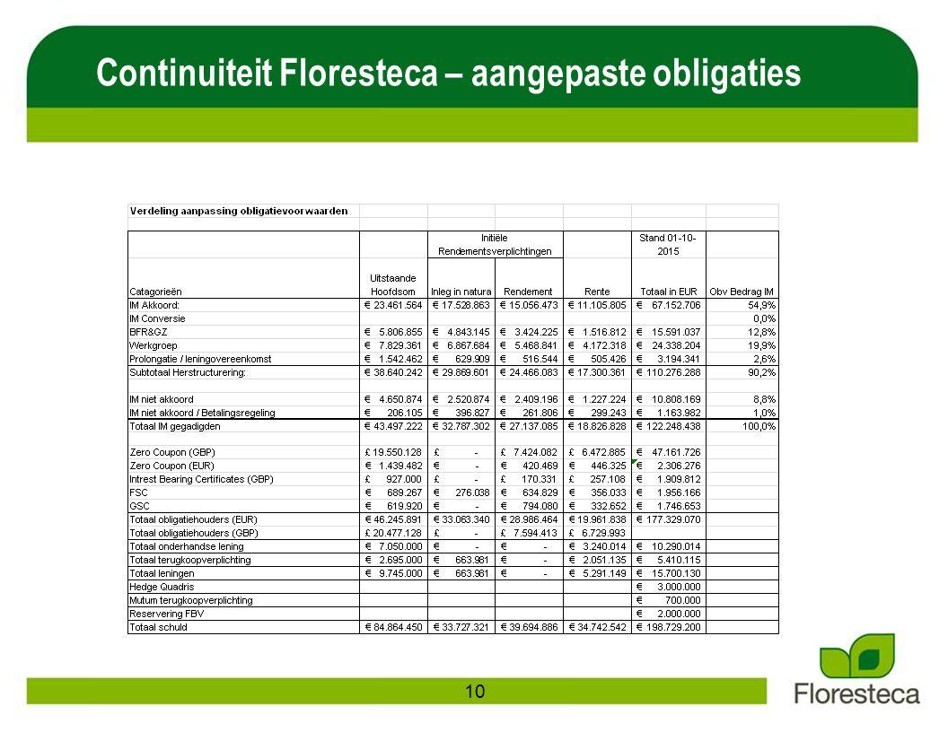 Continuiteit Floresteca – aangepaste obligaties