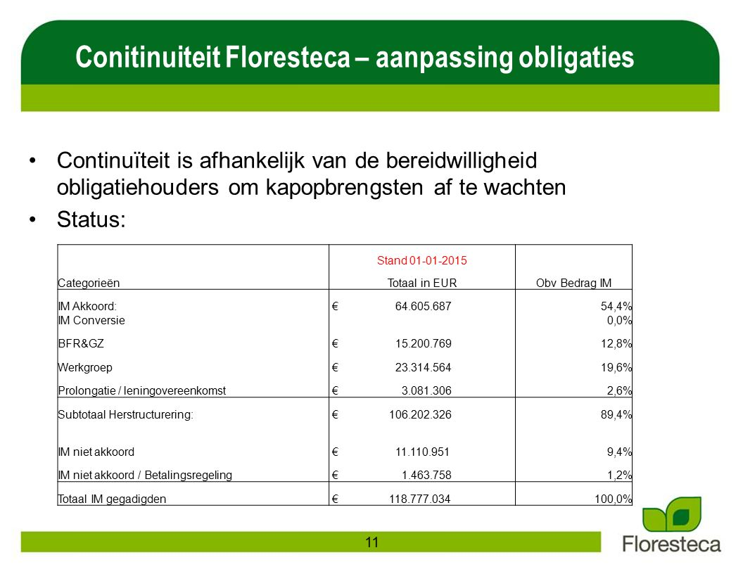 Conitinuiteit Floresteca – aanpassing obligaties