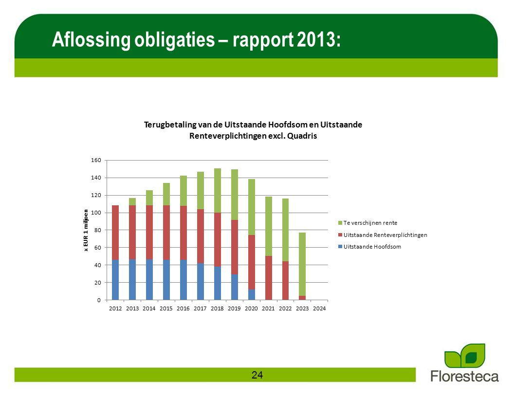 Aflossing obligaties – rapport 2013: