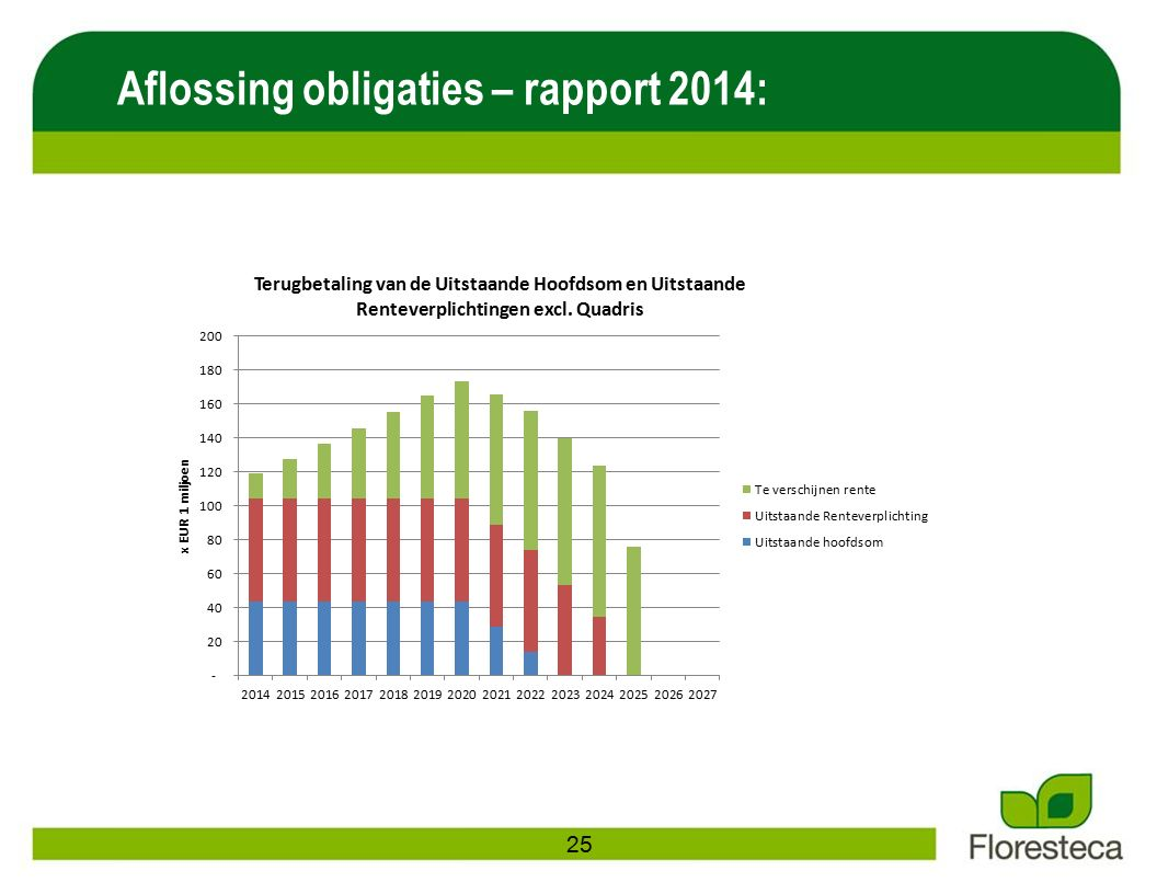 Aflossing obligaties – rapport 2014: