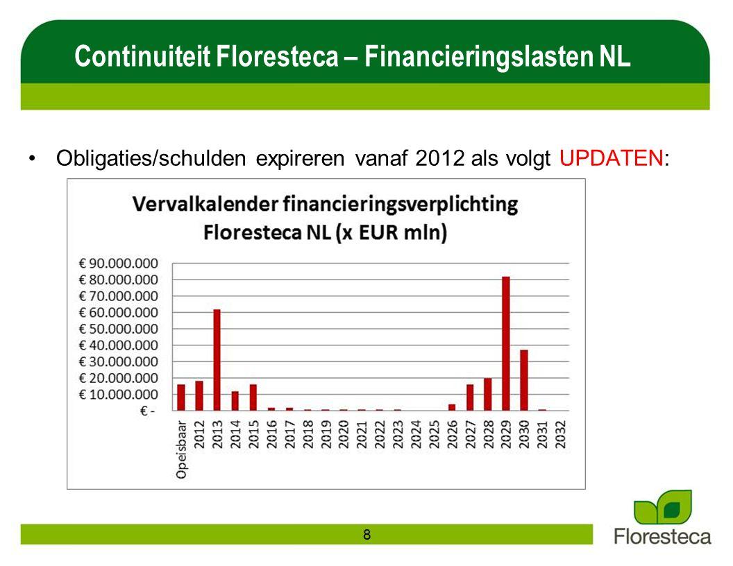 Continuiteit Floresteca – Financieringslasten NL